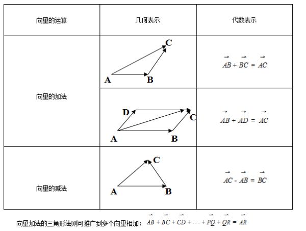 高一数学考点:平面向量的平行公式