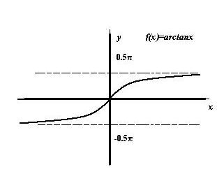 高一数学考点:反正切函数arctanx的导数