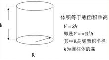 高一数学考点:圆柱体积公式表面积公式
