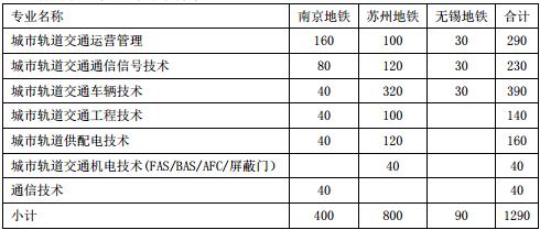 省内各地铁公司订单需求