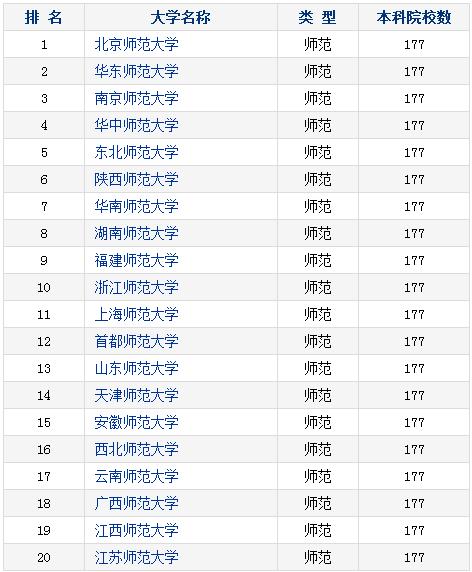 金平果师范类大学最新排名