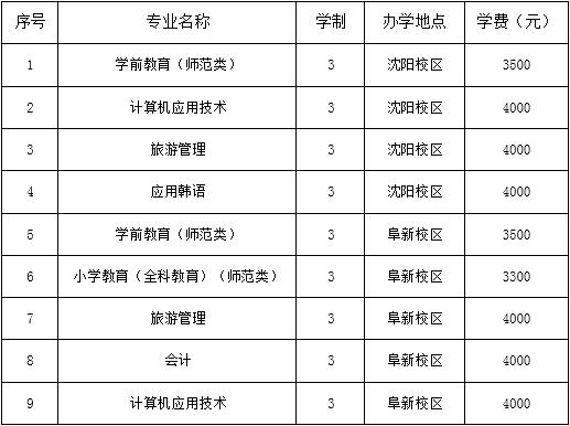 2020辽宁民族师范高等专科学校单招专业