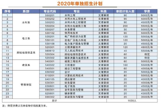 2020年单招专业及计划