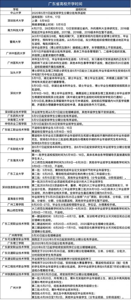 2020广州高校开学时间