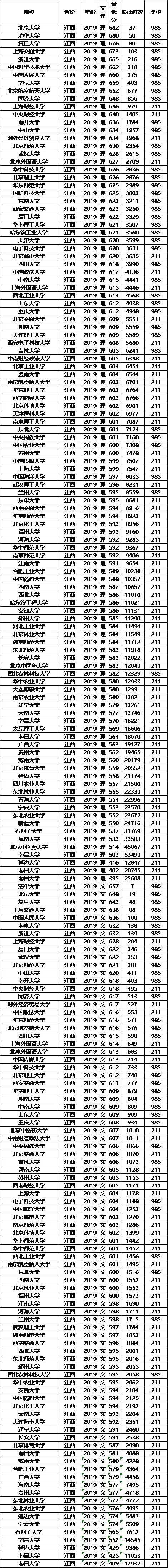 985/211大学2019年江西录取分数线及位次排名