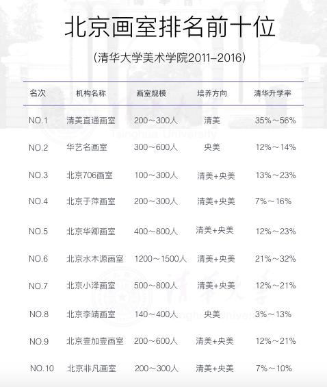 北京画室排名