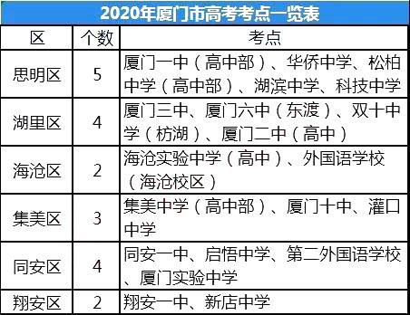 2020福建厦门高考考点设置
