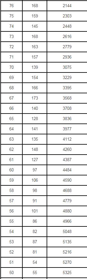 2020年辽宁高考体育专业一分一段表