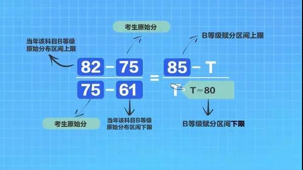 江苏新高考等级赋分法