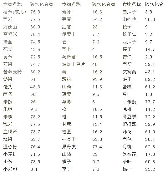 碳水化合物含量一览表