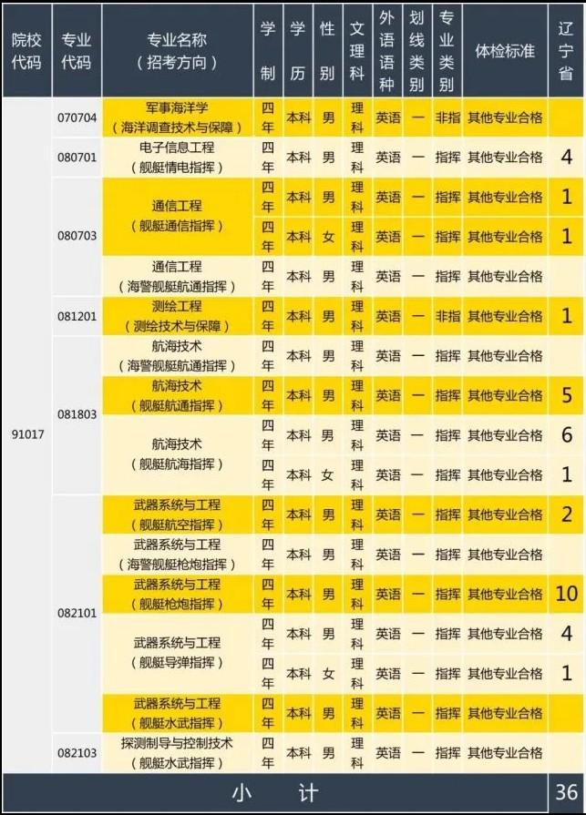 2020年海军大连舰艇学院在辽宁招生计划及人数
