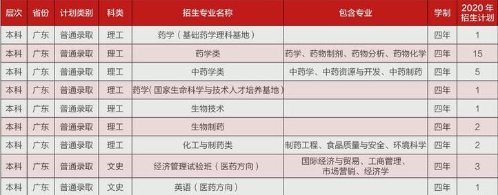 中国药科大学在广东招生计划