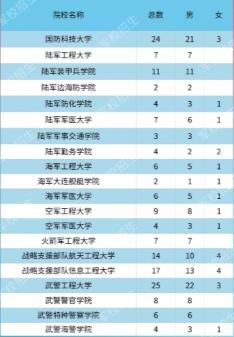 各大军校在北京招生计划及人数