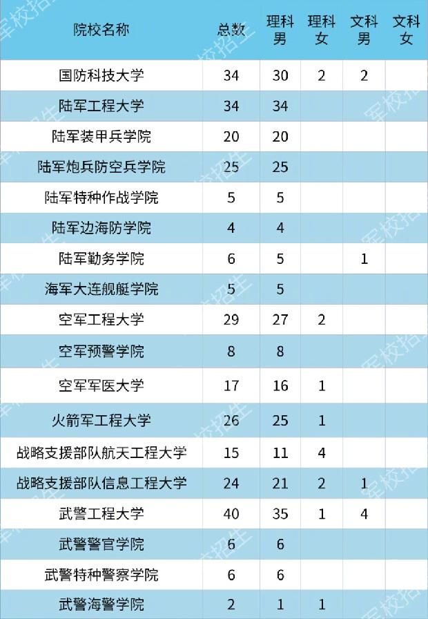 2020各大军校在甘肃省招生计划及人数