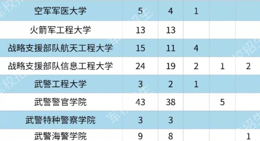 各大军校在广东省招生计划及人数