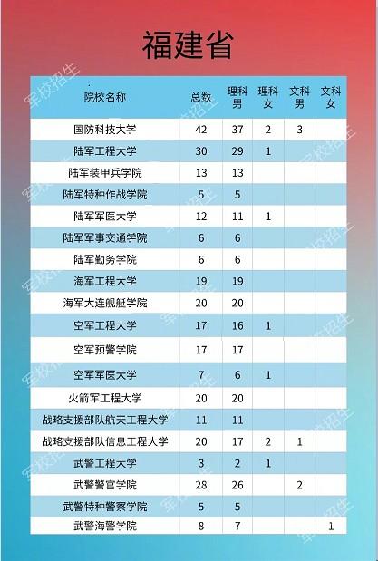 2020各大军校在福建省招生计划