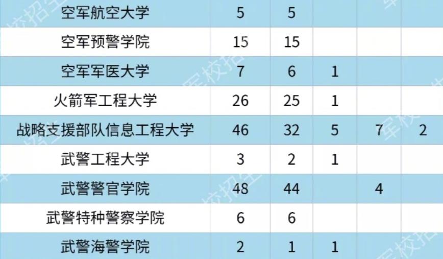 各大军校在云南省招生计划及人数