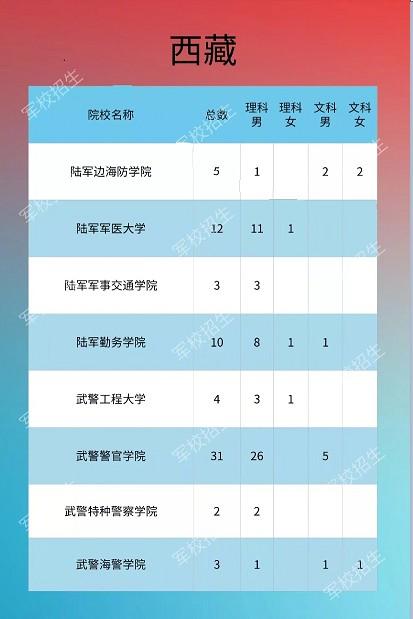 2020各大軍校在西藏招生計劃及人數