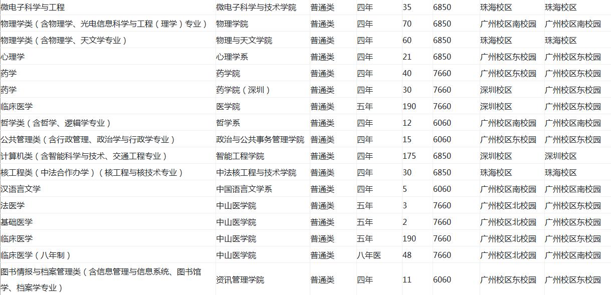中山大学在广东招生计划