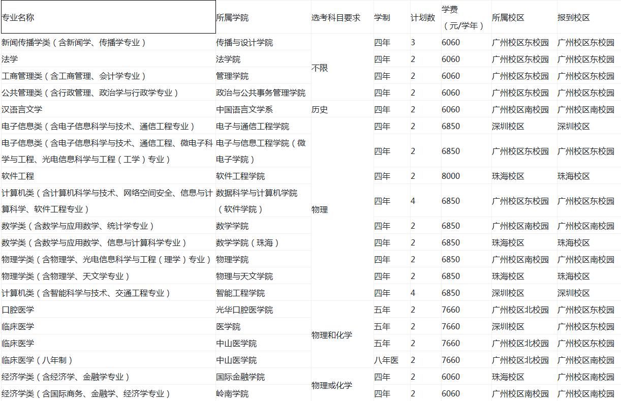 中山大学在北京招生计划