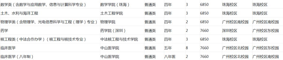 中山大学在江苏招生计划