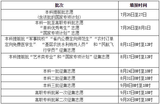 2020湖南志愿填报时间