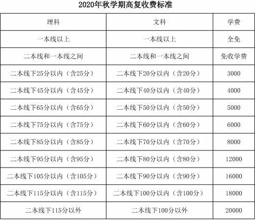 2020安徽毛坦厂中学复读收费标准
