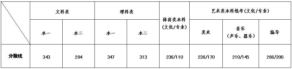 江苏高考录取分数线是多少