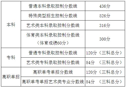 2020北京高考分数线