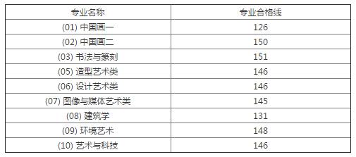中国美术学院本科分数线