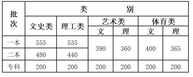 云南高考艺术类分数线