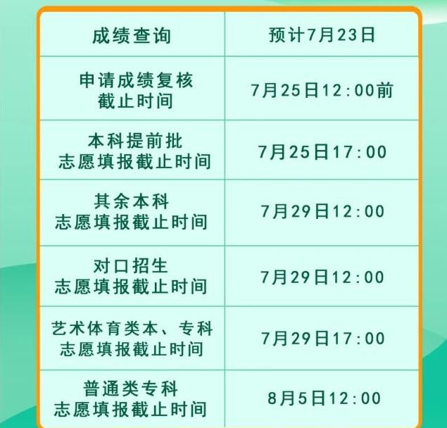 四川高考志愿填报时间