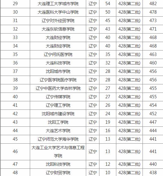 2019辽宁二本大学排名及分数线