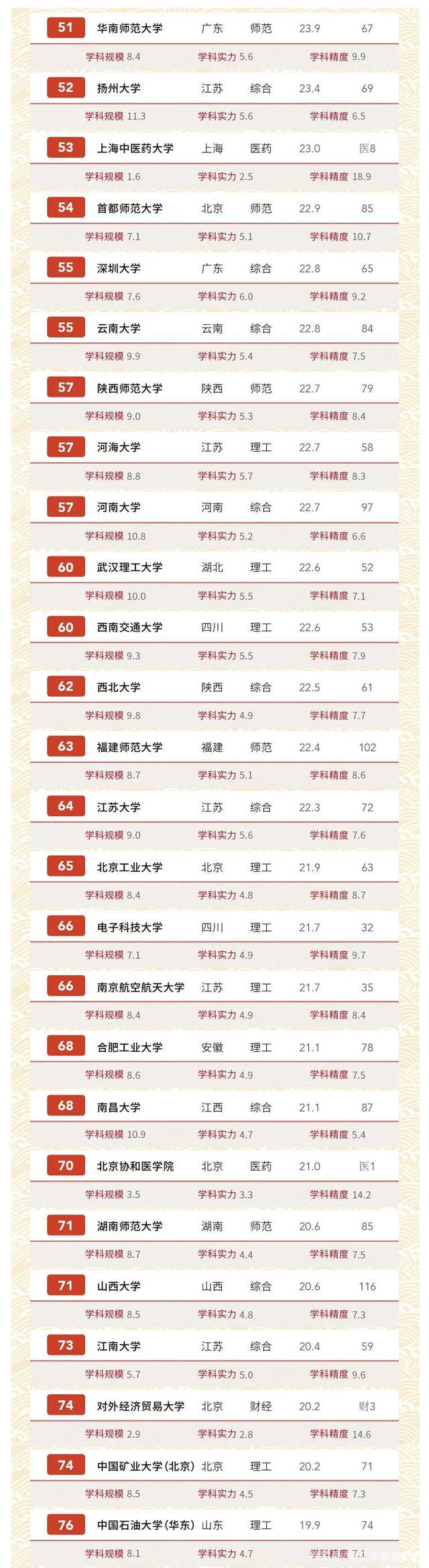 2020中国最新高校排名
