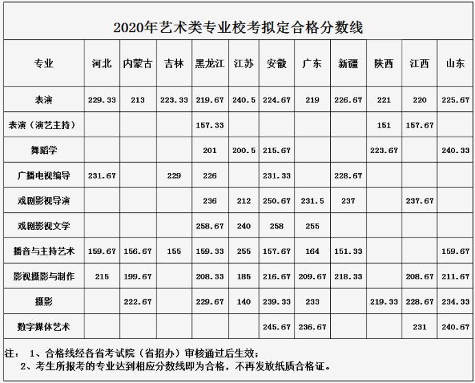 2020武汉传媒学院艺术类分数线