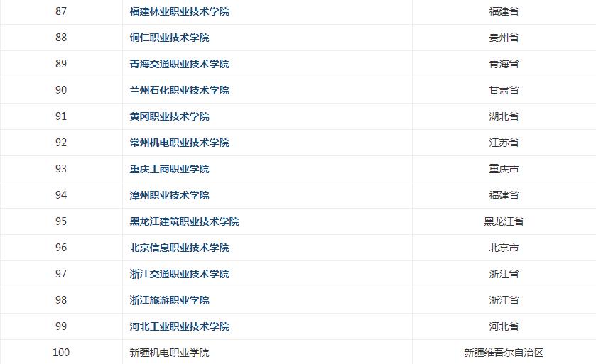 中国专科学校排名榜