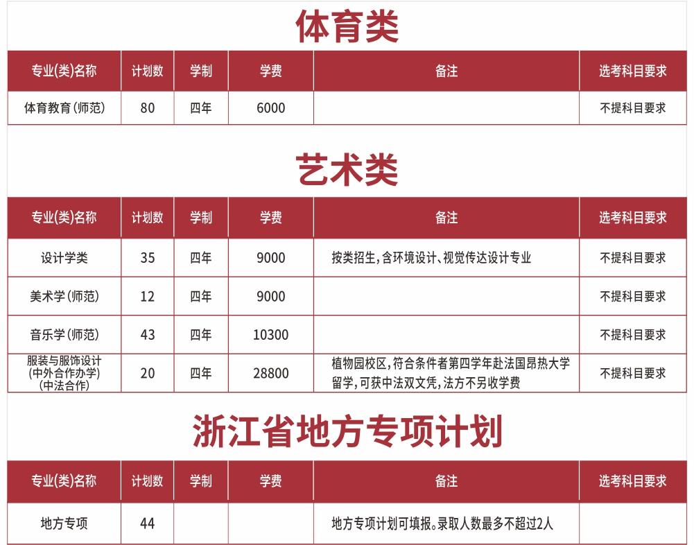 宁波大学学费收费标准