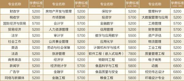南京财经大学学费收费标准