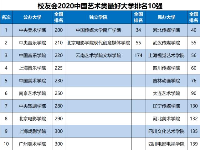 2020中国十大艺术学院排名