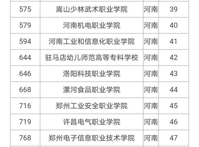 河南省内大专排行榜