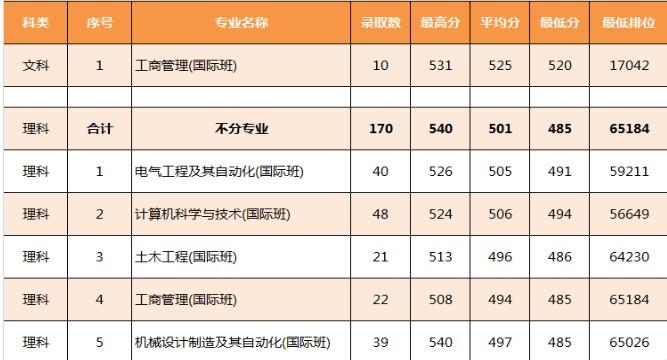 广东工业大学国际班分数线是多少