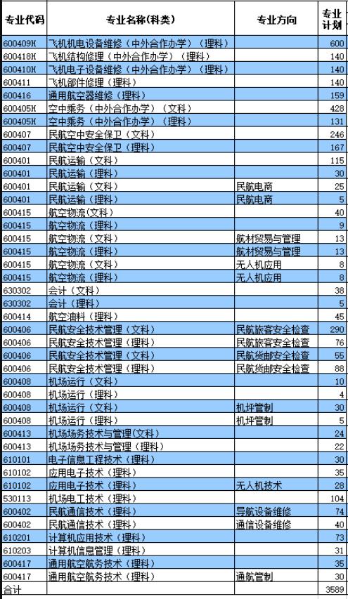 2020年廣州民航職業技術學院有哪些專業招生