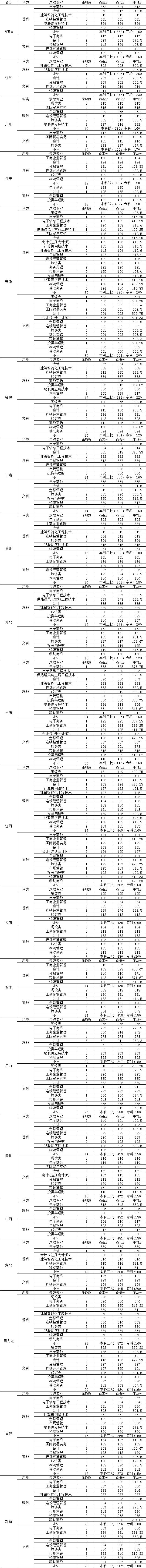 2019浙江商業職業技術學院錄取分數線是多少