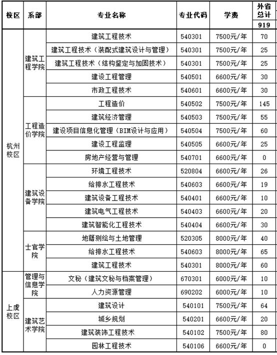 2020年浙江建設職業技術學院招生專業一覽表