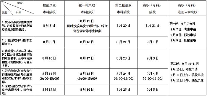 2020江苏高考录取时间