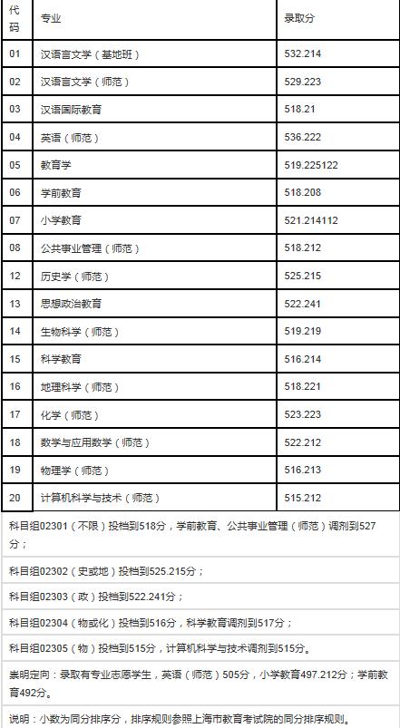 上海师范大学在上海提前批录取分数线