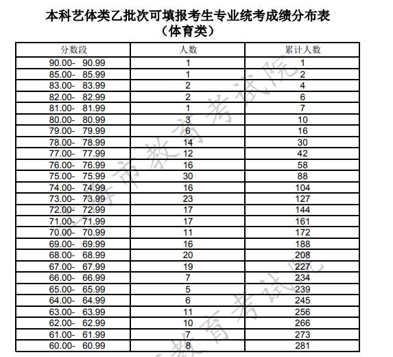2020上海高考体育类统考成绩排名
