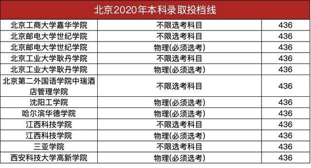 2020北京本科普通批投档分数线