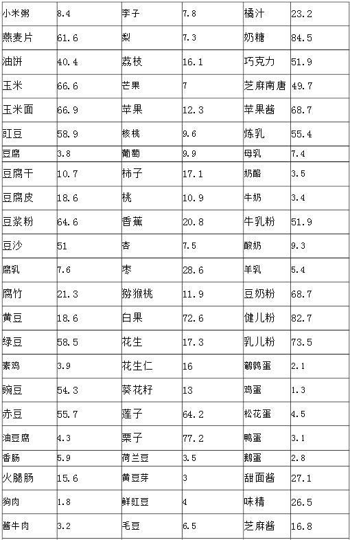 碳水化合物食物一览表