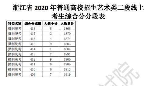浙江高考艺术类第二段成绩排名